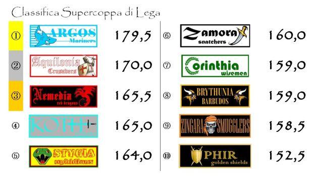 La classifica della Supercoppa di Lega dopo la quattordicesima giornata