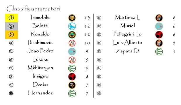 La classifica dei Marcatori dopo la sedicesima giornata