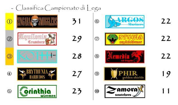 La classifica del Campionato di Lega dopo la diciassettesima giornata