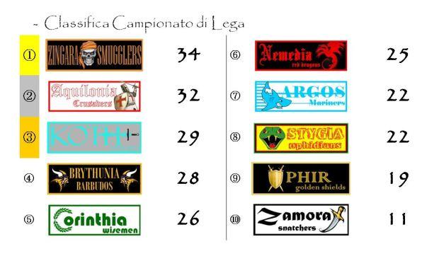 La classifica del Campionato di Lega dopo la diciottesima giornata
