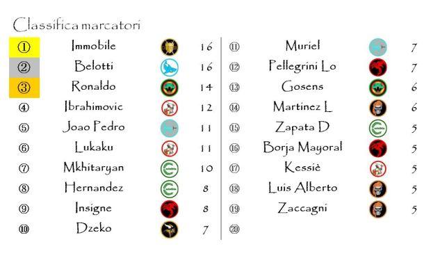 La classifica dei Marcatori dopo la diciannovesima giornata