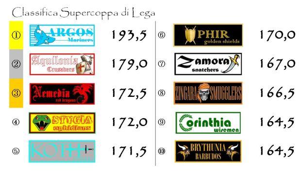 La classifica della Supercoppa di Lega dopo la diciannovesima giornata