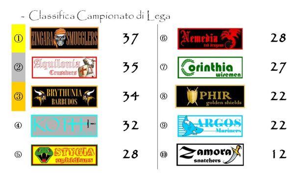 La classifica del Campionato di lega dopo la ventesima giornata