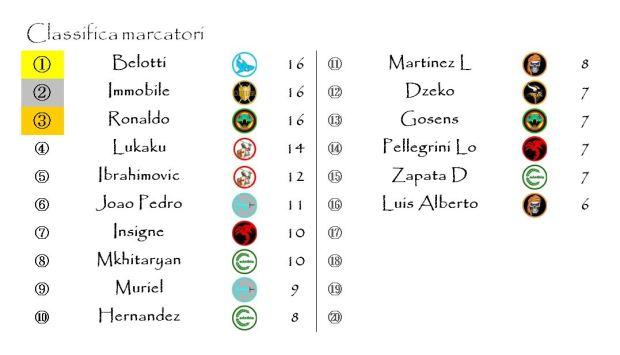 La classifica dei Marcatori dopo la ventunesima giornata