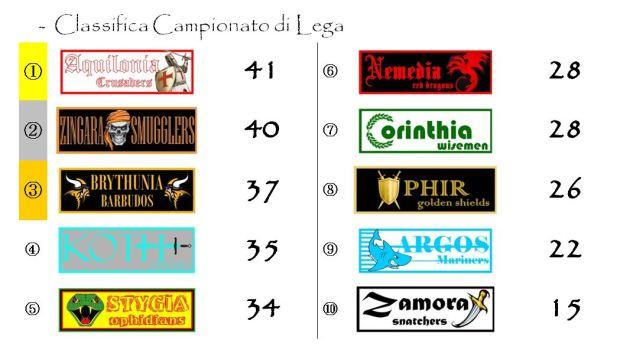 La classifica del Campionato di lega dopo la ventiduesima giornata