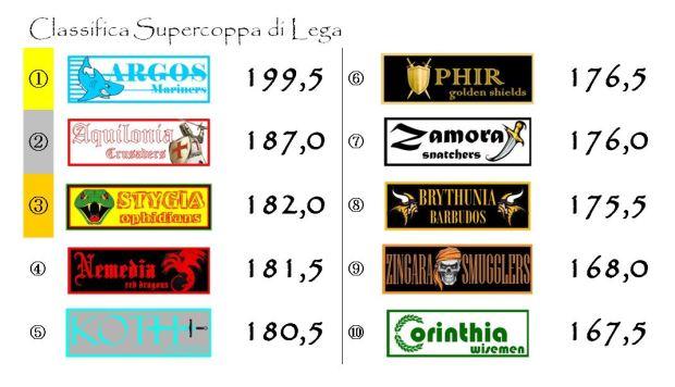 La classifica della Supercoppa di Lega dopo la ventiquattresima giornata