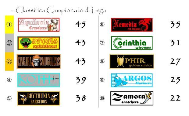 La classifica del Campionato di Lega dopo la venticinquesima giornata