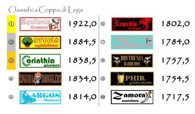 La classifica di Coppa di Lega dopo la venticinquesima giornata