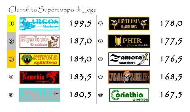 La classifica della Supercoppa di Lega dopo la venticinquesima giornata