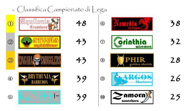 La classifica del Campionato di Lega dopo la ventiseiesima giornata