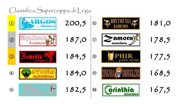 La classifica della Supercoppa di Lega dopo la ventiseiesima giornata